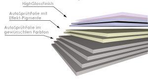 HGF Schichtaufbau mit ASF und Pigments